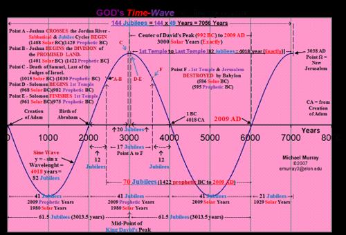 Gods Time Wave History.002