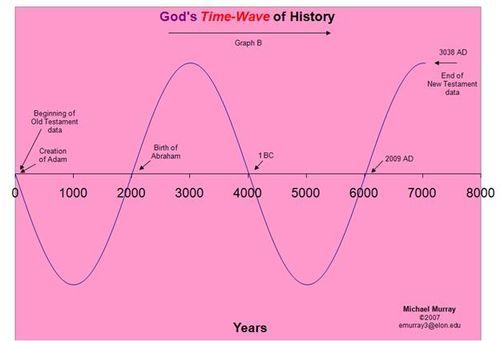 Gods Time Wave History.001