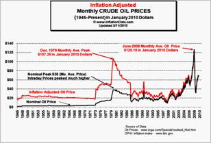Inflation Adjusted Monthly Crude Oil Prices