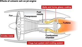 Volcanic Ash on Jet Engine