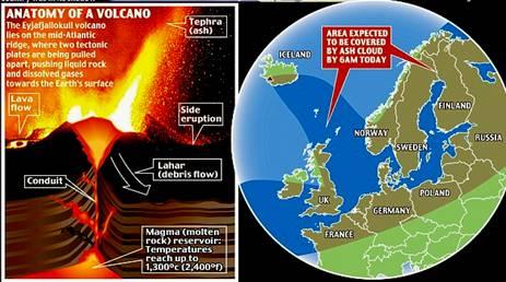 Iceland's Volcano Northern Europe