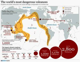 Most Dangerous Volcanoes