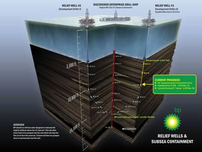 BP's Two Relief Wells
