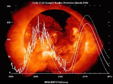 Solar Flare Maximum Cycle 24